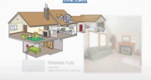 Way wireless sensors and detectors? Smart Home and Building Automation http://www.shop-wifi.com